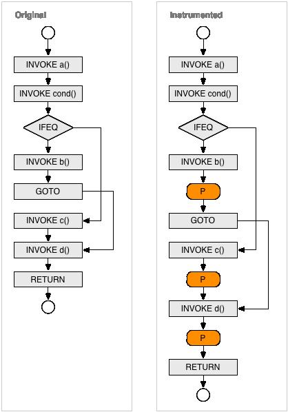 Jacoco control flow analysis bytecode control flow ccuart Choice Image