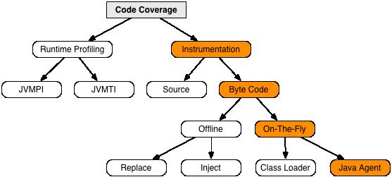 JaCoCo - Implementation Design